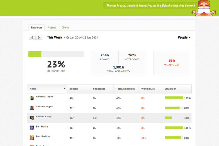 Resource Guru nabs $870K in Seed funding for its employee scheduling tool designed to wean companies off spreadsheets