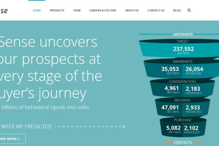 6Sense is using predictive analytics and big data to make sales and marketing more effective