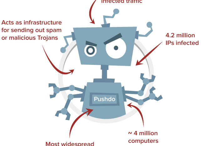 Featured Startup Pitch: Distil Networks wants to rid the web of malicious bots and data theft