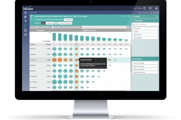 Indicative seeks to simplify web and mobile analytics without sacrificing effectiveness