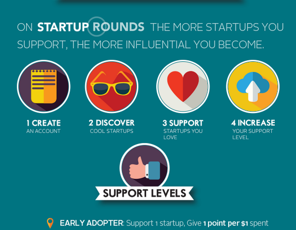 Featured Startup Pitch: Online startup competition platform Startup Rounds has big ambitions to build a full-fledged accelerator based on crowdsourcing