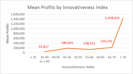 Entrepreneur's innovativeness is a strong predictor of a new business' success, groundbreaking study shows